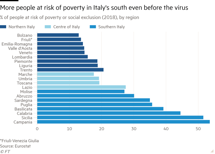 Bar chart of % of people at risk of poverty or social exclusion (2018), by region showing More people at risk of poverty in Italy