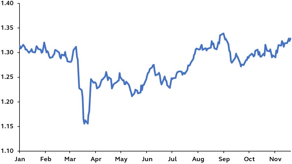 sterling graph 2020