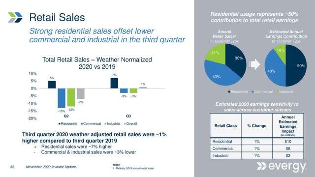 Evergy Retail Sales