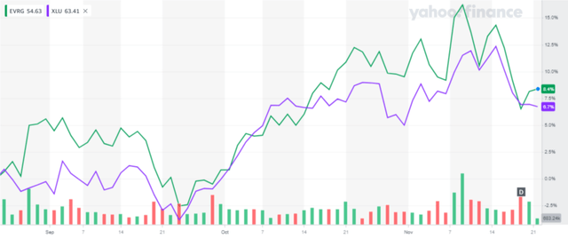 Evergy XLU 3-month Price Chart