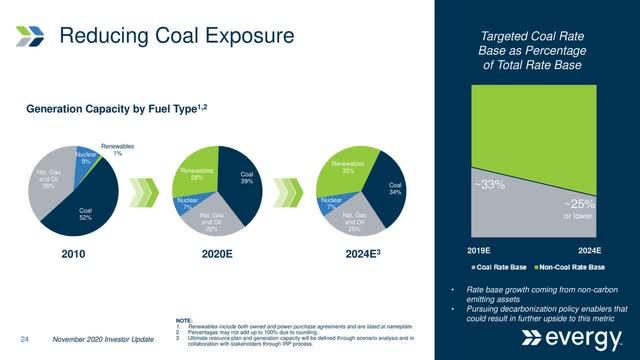 Evergy Coal Usage