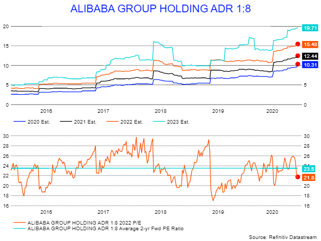 Alibaba S Stock May Be Due For A Turnaround Nyse Baba Seeking Alpha Alibaba proposes stock split to 'increase flexibility' ahead of capital market activities (aapl, baba, news, stock split, media / mon, 02:33pm). turnaround nyse baba seeking alpha