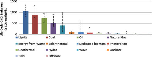 Greenhouse gas emissions from renewable energy sources: A review of lifecycle considerations - ScienceDirect