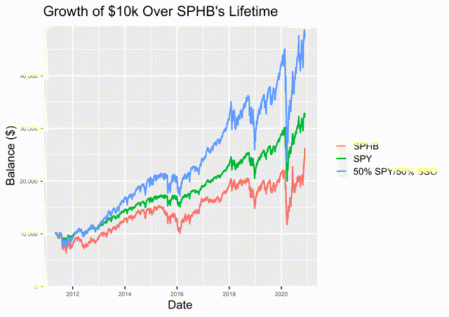 Growth of $10k for SPHB, SPY, and 50% SPY/50% SSO.