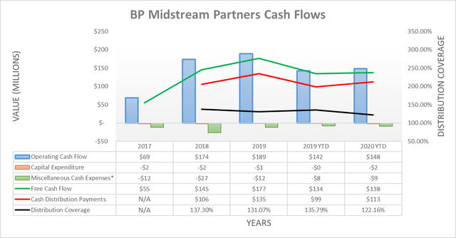BP Midstream Partners cash flows