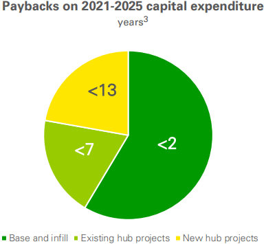 BP total oil and gas capital expenditure 2021-2025