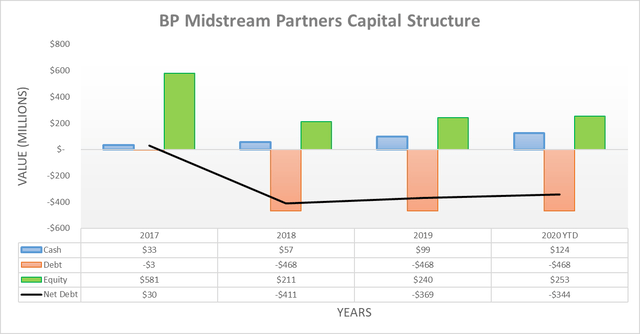 BP Midstream Partners capital structure
