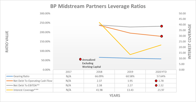 BP Midstream Partners leverage ratios