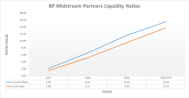 BP Midstream Partners liquidity ratios