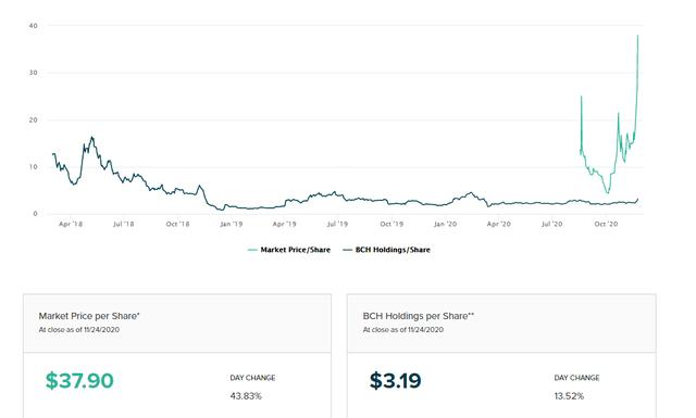 investitie bitcoin trust premium nav