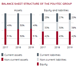 Balance Sheet structure – annual report 2019