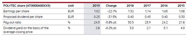 Dividend – annual report 2019