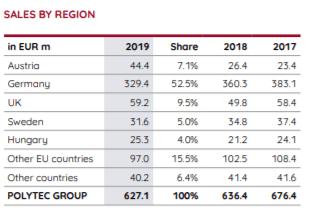Sales per region - Q3 2020 presentation