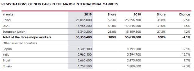 Car market growth - Q3 2020 presentation