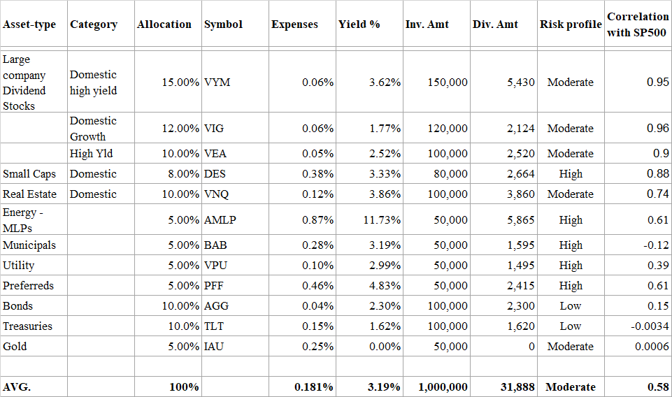 Retirement: Portfolio For Income And Growth