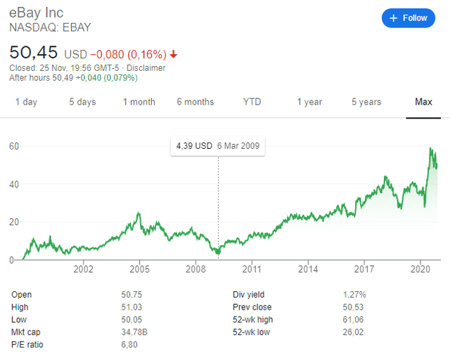 Ebay stock price historical chart