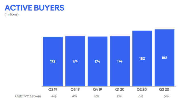 Ebay stock analysis – number of active users – Source: Ebay Investor relations