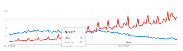 Ebay vs Amazon on Google trends – Amazon's huge growth starts in 2009, Ebay has been declining since 2012