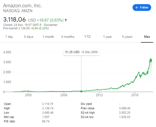 Amazon stock price historical chart