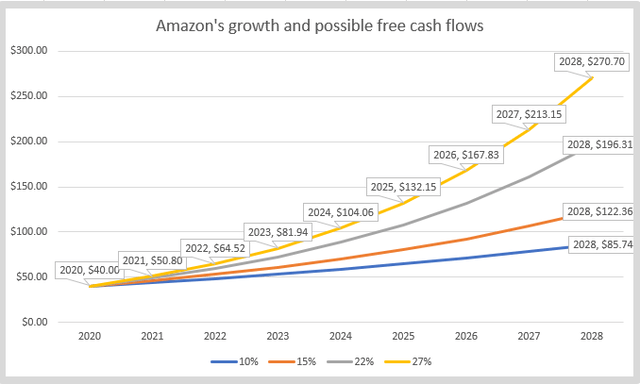 Amazon's growth and free cash flows – Source: Author's calculations