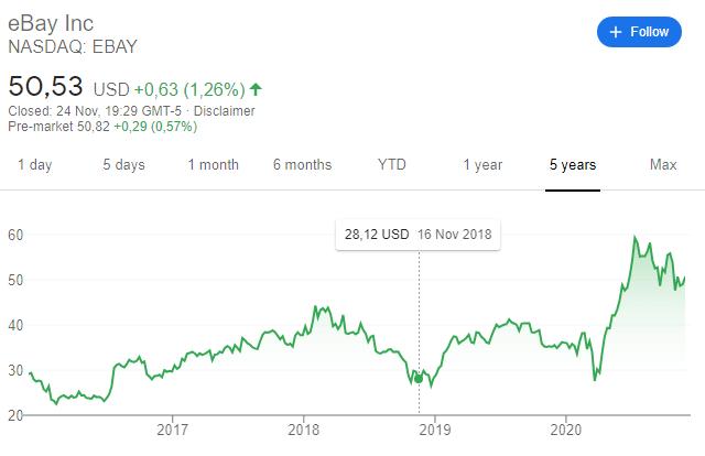 Ebay stock 5-year chart