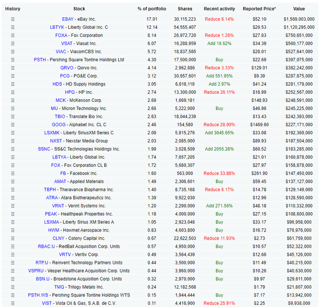 Ebay is Klarman's largest position – Source: Dataroma