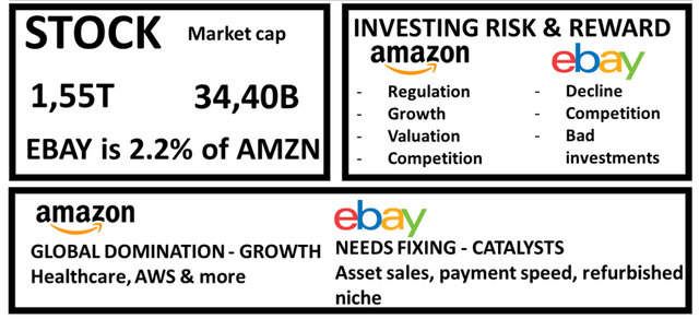 Ebay vs Amazon stock analysis – Comparative risks and rewards