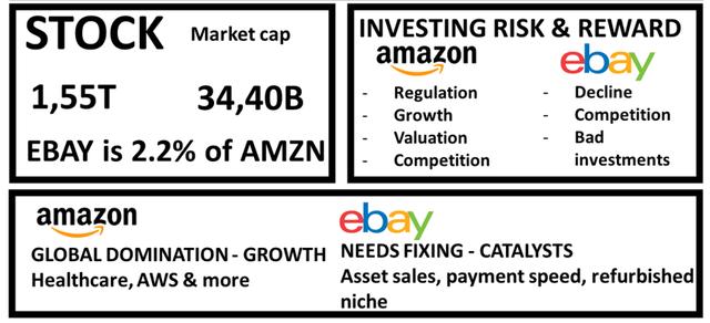 Ebay vs Amazon stock analysis – Comparative risks and rewards