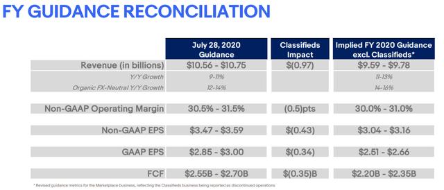 Ebay FY 2020 guidance – Source: Ebay Investor relations
