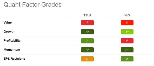 Calificaciones de Quant Factor, Tesla versus Nio