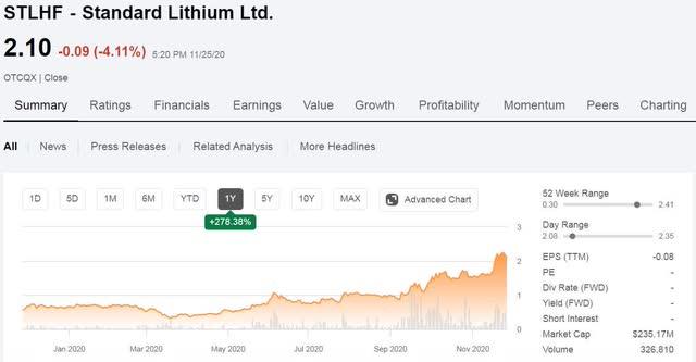 Standard Lithium
