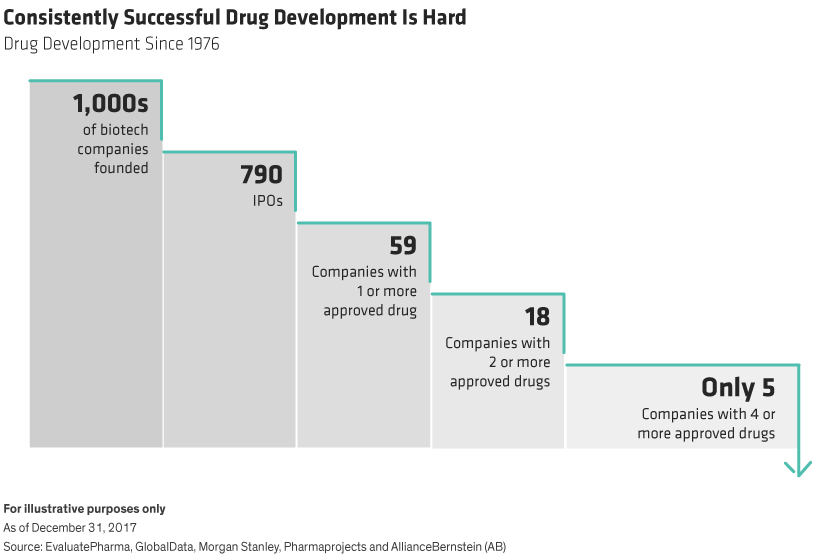 A step-shaped diagram illustrates that only a small number of biotech companies succeed at bringing approved drugs to market.