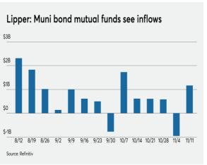 https://content.rwbaird.com/RWB/Content/PDF/Insights/Municipal-Bond-Market-Commentary.pdf