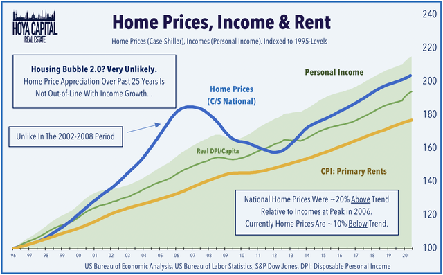 home prices bubble 2020
