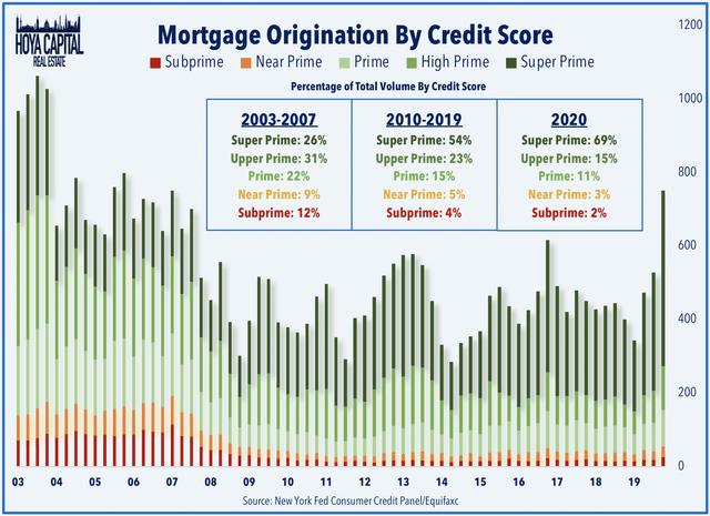 mortgage housing orgination