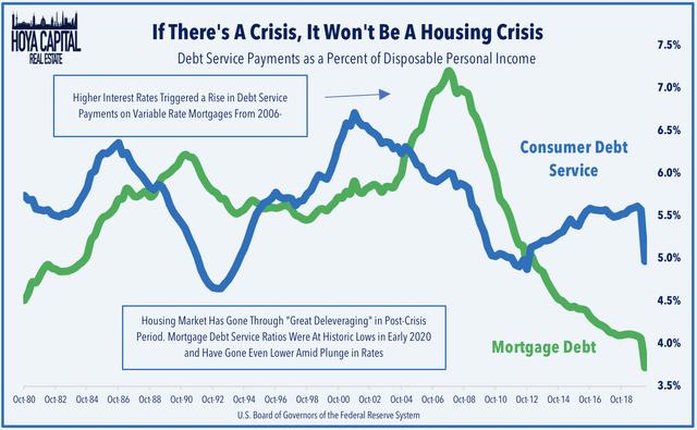 housing crisis 2020