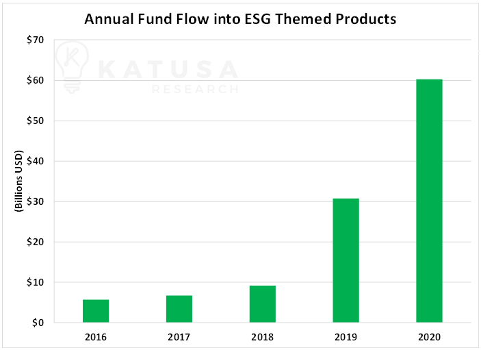 A Guide to ESG Investing and How Much Money is at Stake - Katusa Research