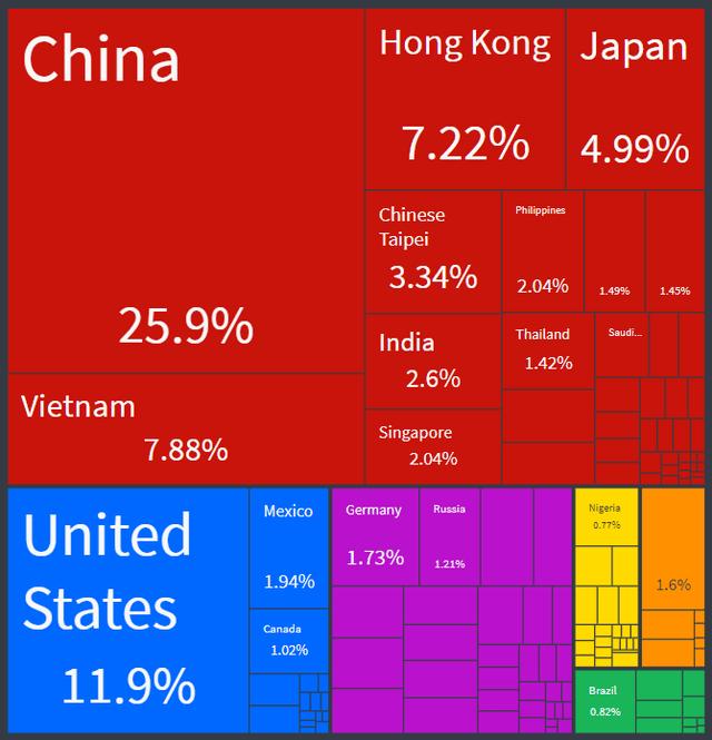 South Korean Export Partners in 2018