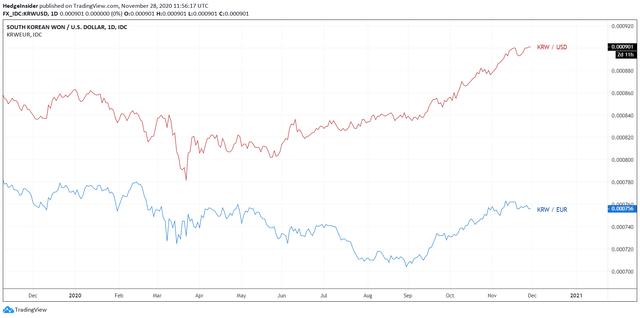 KRW/USD and KRW/EUR