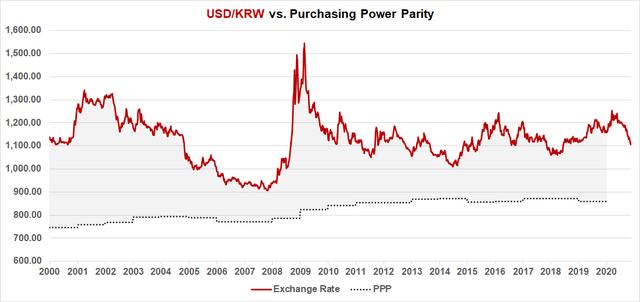 USD/KRW Fair Value <span class=