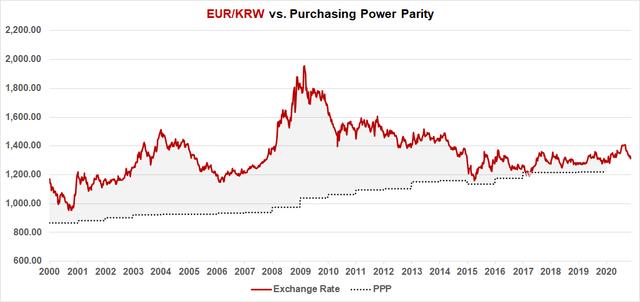 EUR/KRW PPP Fair Value Model