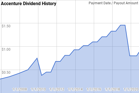 Accenture Dividend History