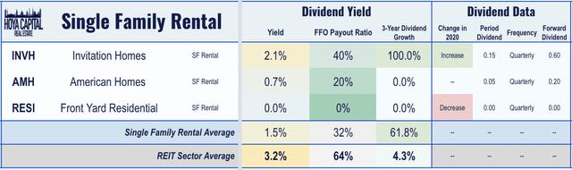 REIT de rentabilidad por dividendo