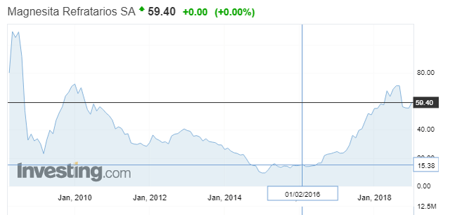 Magnesita Refratarios SA stock price chart – Source: Investing (BRL – keep in mind huge loss in currency value)