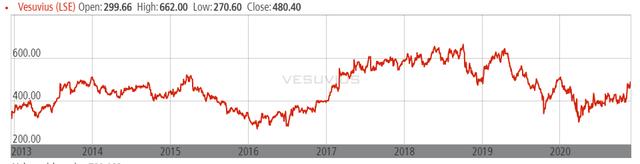 Vesuvius stock price – Source: Vesuvius investor relations