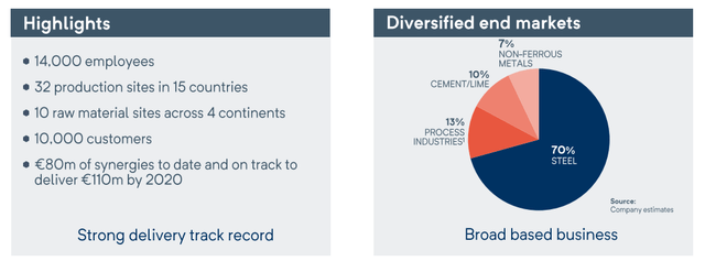 Industry exposure - Source: RHI Magnesita Investor Day Presentation