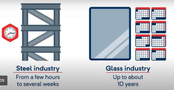 Refractory products usage – Source: RHI Magnesita