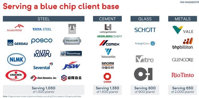 RHIM's client base - Source: RHI Magnesita Investor Day Presentation