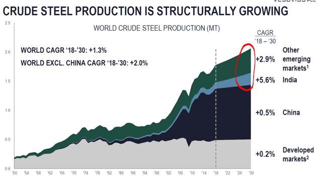 Global steel production – Source: Vesuvius