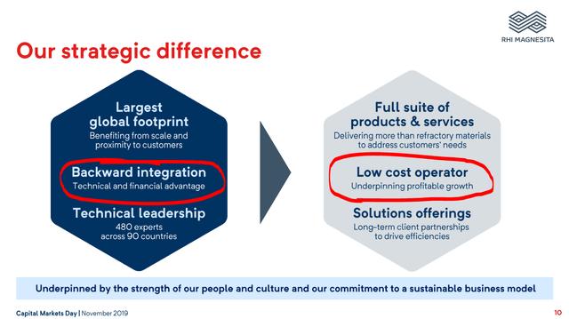 RHIM's strategic advantages - Source: RHI Magnesita Investor Day Presentation